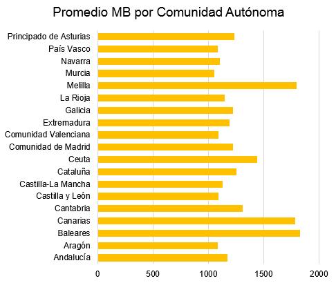 promedio de MB consumidos en españa
