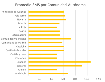 SMS por comunidad autonoma | consumo medio SMS