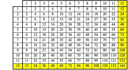Tabla de multiplicar del 12 / Wolfram