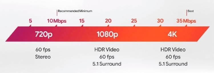 velocidad google stadia calidad