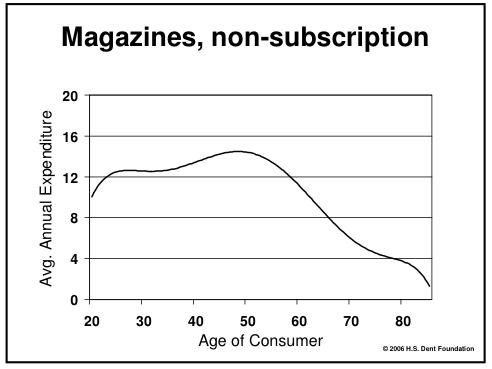 Compra de revistas sin suscripción