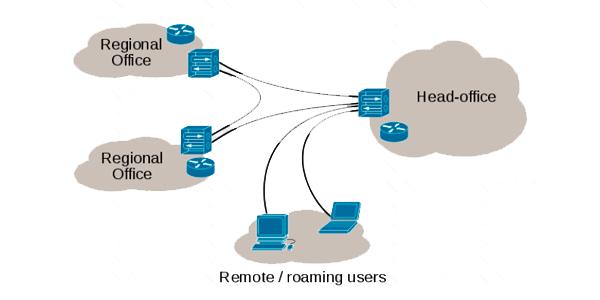VPN: ¿Qué es y para qué sirve?|Utilidad de una Red Privada Virtual