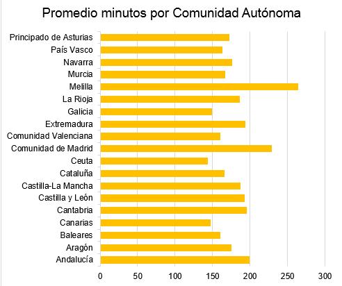 promedio de minutos hablados en españa