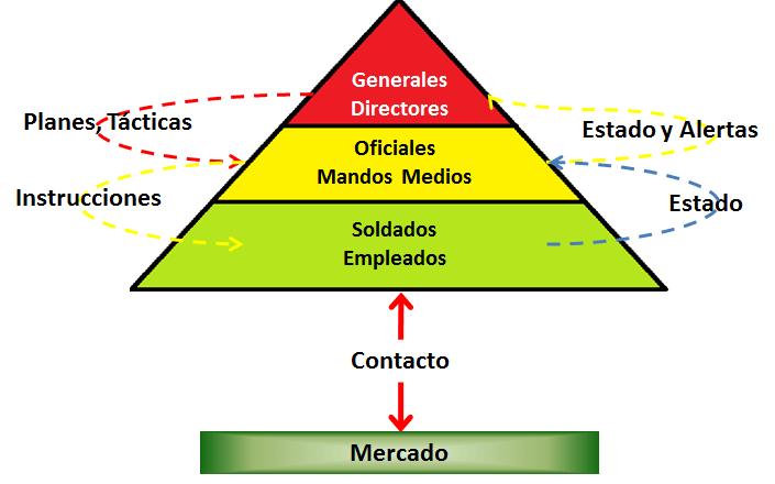 El Arte de la Guerra - Resumen de gestión - Tony Ramos de la Torre