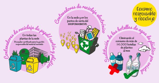 Grupo MASMOVIL desarrolla una serie de acciones para fomentar el consumo responsable y el reciclaje entre los empleados: tenemos contenedores de reciclaje electrónico en nuestra sede y en los puntos de venta del Grupo. También hemos realizado otras acciones de sustitución de las botellas de agua de plástico por cristal.
