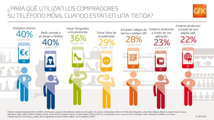 ¿Para qué utilizan los usuarios sus teléfonos móviles?