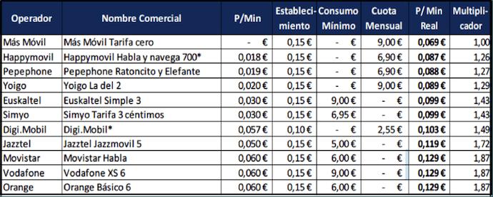 Comparativa de tarifas móviles de contrato