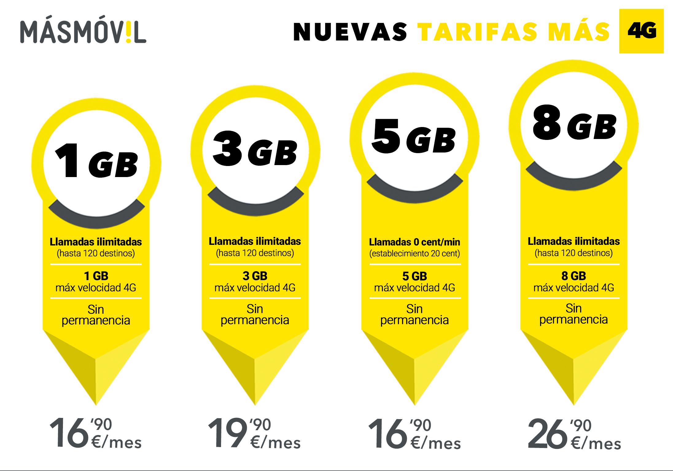 Tarifas MASMOVIL con 4G | Tarifas para móvil