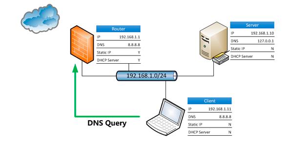 DNS: qué son, para qué sirven y cómo podemos configurar las DNS de MÁSMÓVIL| Servidor DNS