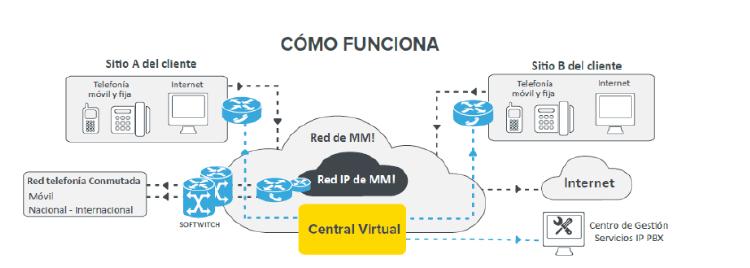 cómo funciona una centralita virtual