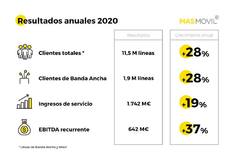 Resultados MASMOVIL  2020