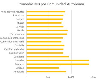 MB por comunidad autónoma | consumo movil 2016