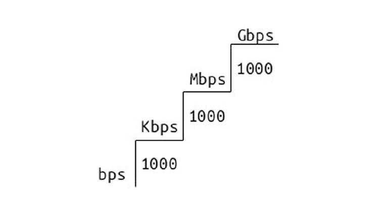 unidades medida velocidad gbps