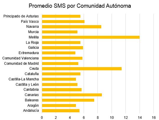 promedio de SMS en España