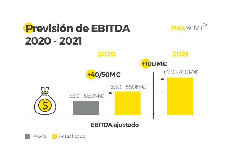 Nueva mejora sustancial en las previsiones de Ebitda del Grupo MASMOVIL, el operador que sigue liderando la portabilidad fija y móvil mes a mes.