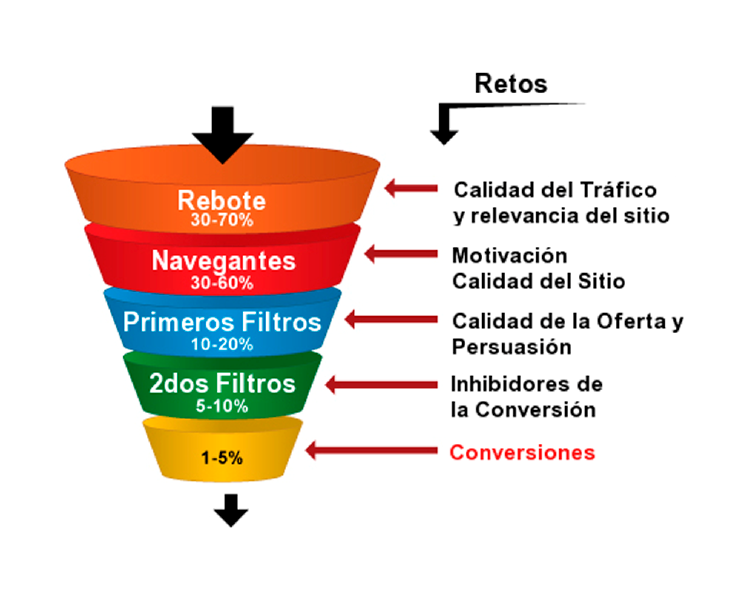 esquema embudo de conversion