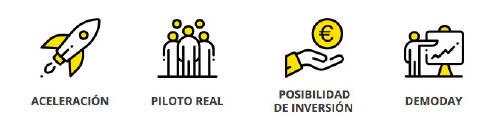 MASventure segunda edición  la aceleradora de startups del Grupo MASMOVIL