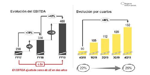 Evolución EBITDA