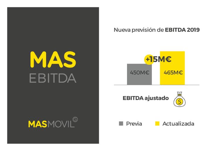 Grupo MASMOVIL llega a un acuerdo global de redes de fibra y móvil con Orange España que incluye acceso a los nuevos servicios 5G y un aumento significativo de su huella de fibra óptica