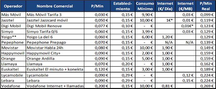 Analisis de tarifas de prepago