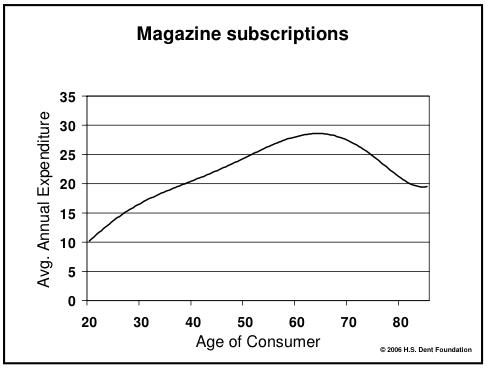 Compra de revistas con suscripción