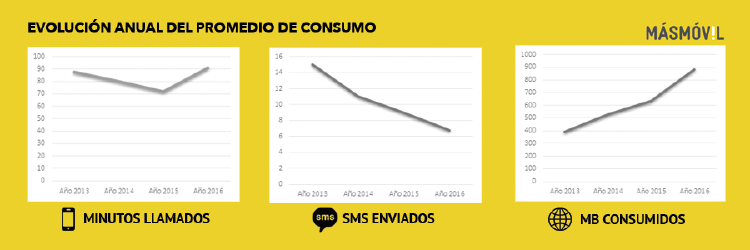 Evolución consumo 2016 | tendencias consumo móvil en España