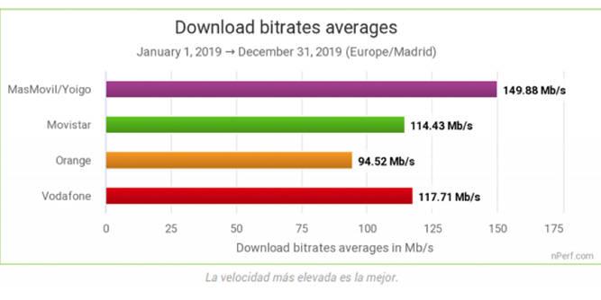 la mejor velocidad de descarga en todos los tipos de tecnología de las conexiones a Internet fijas
