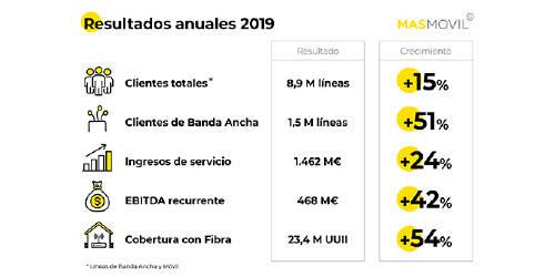 Resultados Anuales 2019