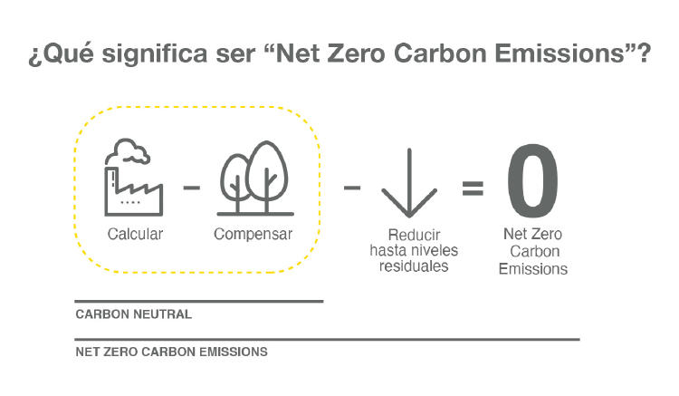 Cero emisiones netas de carbono