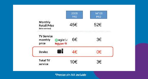 Yoigo Negocios Tarifas Pro2 Tele TV