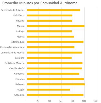 minutos por comunidad autonoma | consumo móvil 2016