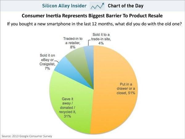 gráfico vida de un móvil