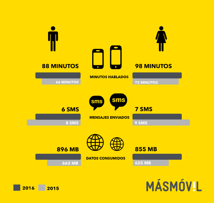 consumo-por-sexos-2016 | consumo telefonía móvil por sexos en España