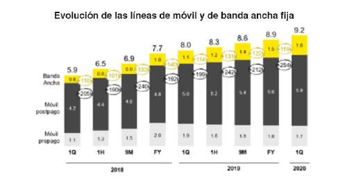 resultados móvil y banda ancha fija