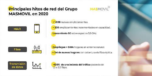 Hitos Grupo MASMOVIL 2020