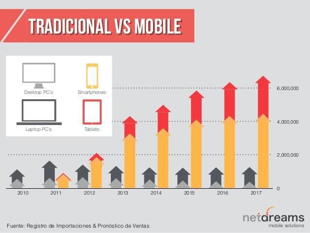 Gráfico de móvil contra pc