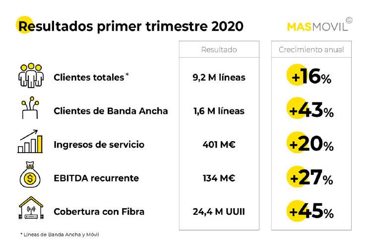 Resultados Grupo MASMOVIL 2020Q1