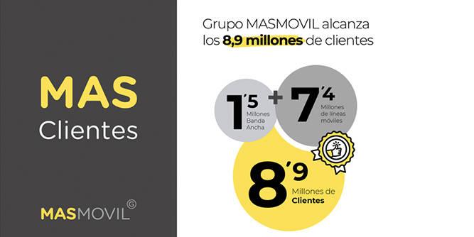 Clientes Grupo MASMOVIL