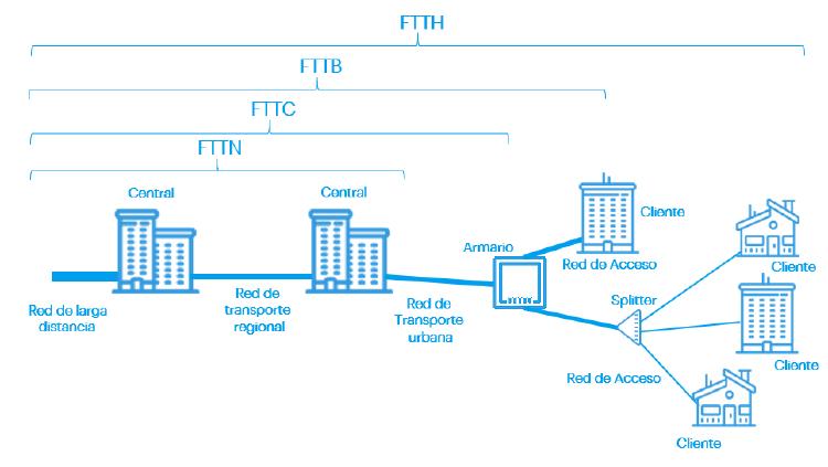 Tipos de Fibra Óptica conexiones FTTH