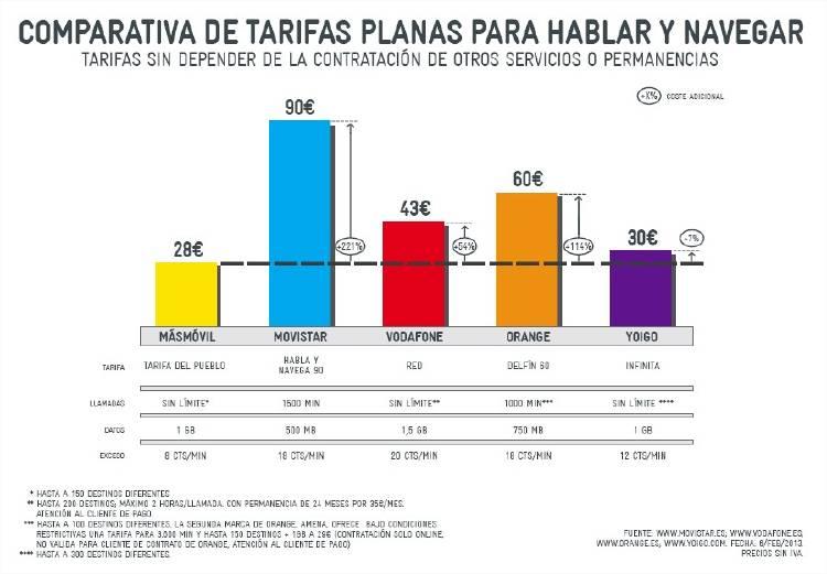 comparativa tarifas telefonía móvil
