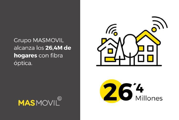 hogares fibra masmovil