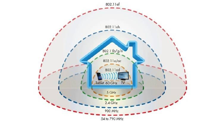 alcance wifi cobertura velocidad