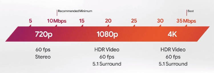 velocidad fibra optica másmóvil google stadia