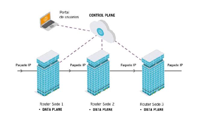 La Red SD-WAN permite optimizar el rendimiento de las aplicaciones, administrar la eficiencia del ancho de banda según las prioridades de la empresa, diseñar cambios de política personalizadas que aumentan la productividad de la red y por lo tanto mejora la experiencia de usuario.