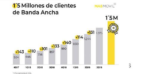 En tiempo récord, como se aprecia, Grupo MASMOVIL ha alcanzado 1,5M de clientes de banda ancha fija en España