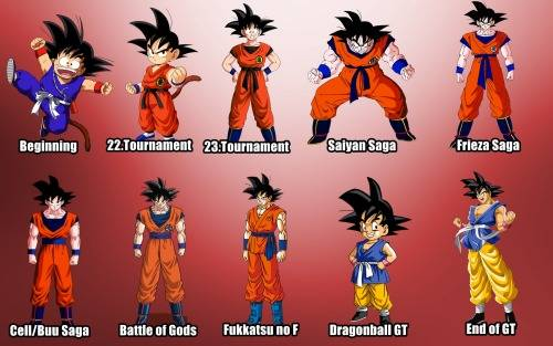 Evolución Goku personaje manga anime