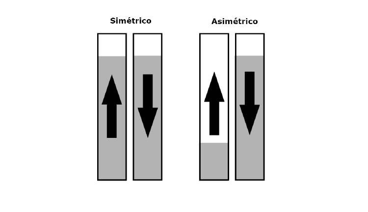 ancho de banda simetrico y asimetrico