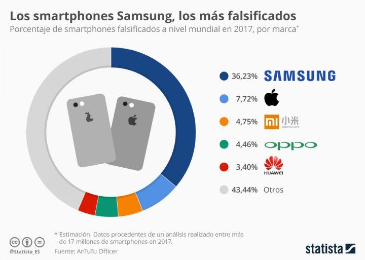 Los smartphones más falsificados Statista